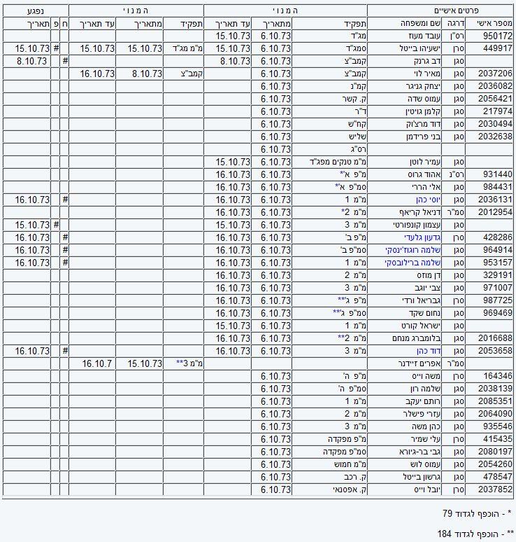 גדוד 407 רשימת קצינים